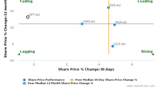 The GPT Group breached its 50 day moving average in a Bearish Manner : GPT-AU : August 8, 2016