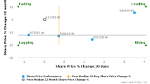 HCL Technologies Ltd. breached its 50 day moving average in a Bullish Manner : 532281-IN : February 14, 2017