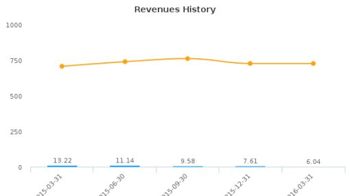 iCAD, Inc. :ICAD-US: Earnings Analysis: Q1, 2016 By the Numbers