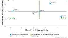 Bank Hapoalim BM breached its 50 day moving average in a Bearish Manner : POLI-IL : March 29, 2017