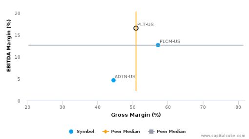 Plantronics, Inc. :PLT-US: Earnings Analysis: 2016 By the Numbers : July 25, 2016