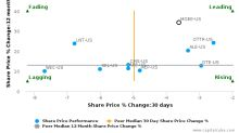 MGE Energy, Inc. breached its 50 day moving average in a Bullish Manner : MGEE-US : October 26, 2016