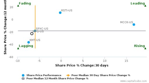 Metaldyne Performance Group, Inc. breached its 50 day moving average in a Bearish Manner : MPG-US : June 27, 2016