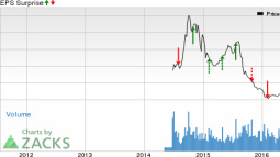 Can GoPro (GPRO) Spring a Surprise this Earnings Season?