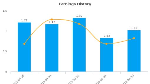 AstroNova, Inc. :ALOT-US: Earnings Analysis: Q1, 2017 By the Numbers : June 6, 2016