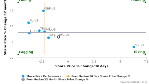 American Financial Group, Inc. breached its 50 day moving average in a Bearish Manner : AFG-US : September 27, 2016