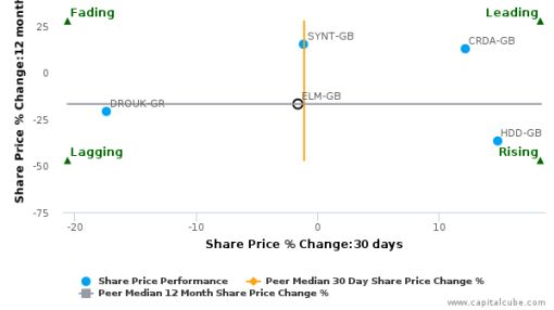 Elementis Plc breached its 50 day moving average in a Bullish Manner : ELM-GB : July 12, 2016