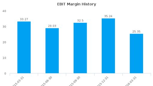 Inmarsat Plc :IMASY-US: Earnings Analysis: Q1, 2016 By the Numbers : July 22, 2016
