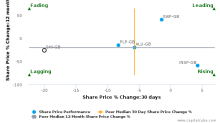 SIG Plc breached its 50 day moving average in a Bearish Manner : SHI-GB : November 14, 2016