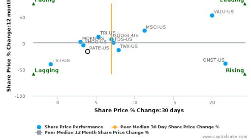 Bankrate, Inc. breached its 50 day moving average in a Bullish Manner : RATE-US : July 20, 2016