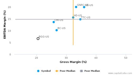 Briggs & Stratton Corp. :BGG-US: Earnings Analysis: 2016 By the Numbers : August 22, 2016