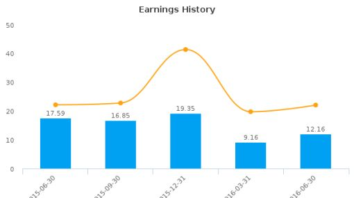 Healthcare Realty Trust, Inc. :HR-US: Earnings Analysis: Q2, 2016 By the Numbers : August 10, 2016