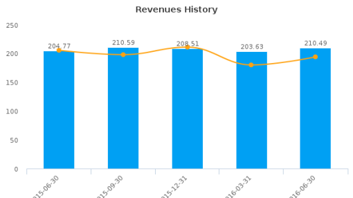 Yellow Pages Ltd. :Y-CA: Earnings Analysis: Q2, 2016 By the Numbers : August 10, 2016