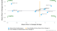 Areva SA breached its 50 day moving average in a Bearish Manner : ARVCF-US : May 1, 2017
