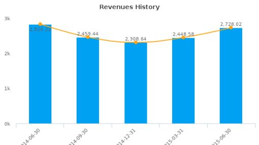 Luxottica Group SpA Earnings Q2*, 2015