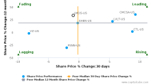 Lumos Networks Corp. breached its 50 day moving average in a Bearish Manner : LMOS-US : February 1, 2017