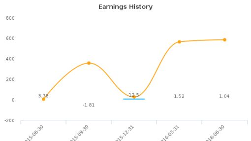 Enzon Pharmaceuticals, Inc. :ENZN-US: Earnings Analysis: Q2, 2016 By the Numbers : August 12, 2016