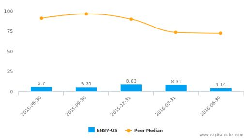 Enservco Corp. :ENSV-US: Earnings Analysis: Q2, 2016 By the Numbers : August 16, 2016