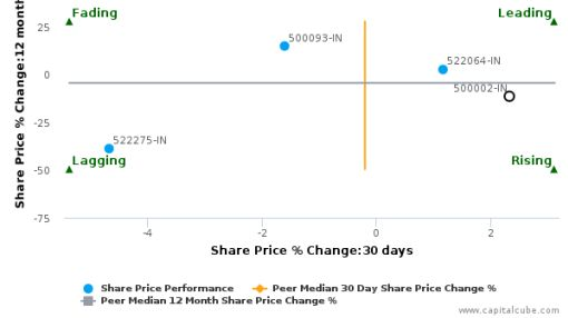 ABB India Ltd. breached its 50 day moving average in a Bullish Manner : 500002-IN : July 12, 2016