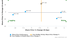 Ashtead Group Plc breached its 50 day moving average in a Bearish Manner : AHT-GB : September 22, 2016