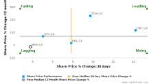 Western Energy Services Corp. breached its 50 day moving average in a Bearish Manner : WRG-CA : February 2, 2017