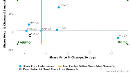High Liner Foods, Inc. breached its 50 day moving average in a Bullish Manner : HLF-CA : March 8, 2016