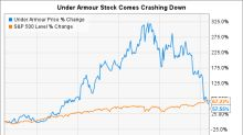 Time to Get Greedy With Under Armour Stock