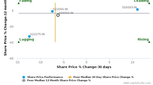 ABB India Ltd. breached its 50 day moving average in a Bearish Manner : 500002-IN : May 19, 2016