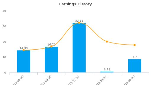 Libbey, Inc. :LBY-US: Earnings Analysis: Q2, 2016 By the Numbers : August 10, 2016