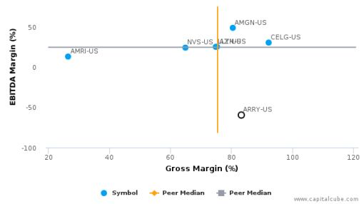 Array BioPharma, Inc. :ARRY-US: Earnings Analysis: 2016 By the Numbers : August 22, 2016