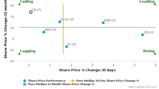 Chubb Ltd. breached its 50 day moving average in a Bearish Manner : CB-US : September 26, 2016