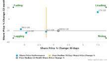 Howden Joinery Group Plc breached its 50 day moving average in a Bearish Manner : HWDN-GB : January 23, 2017
