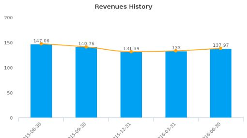 Bridgepoint Education, Inc. :BPI-US: Earnings Analysis: Q2, 2016 By the Numbers : August 11, 2016