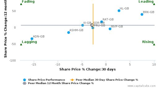 Schroders Plc breached its 50 day moving average in a Bearish Manner : December 4, 2015