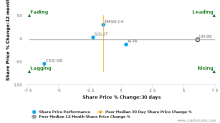 Linde AG breached its 50 day moving average in a Bearish Manner : LIN-DE : October 13, 2016