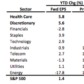 Earnings are outpacing stock prices in just 2 sectors