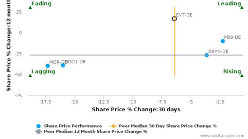 Evotec AG breached its 50 day moving average in a Bullish Manner : EVT-DE : July 8, 2016