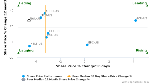 Newell Brands, Inc. breached its 50 day moving average in a Bearish Manner : NWL-US : September 26, 2016