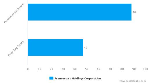 Francesca's Holdings Corp. – Value Analysis (NASDAQ:FRAN) : July 18, 2016