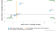 Pluristem Therapeutics, Inc. is trading above its 50 day moving average : PSTI-US : September 28, 2016