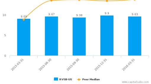 Riverview Bancorp, Inc. :RVSB-US: Earnings Analysis: Q4, 2016 By the Numbers