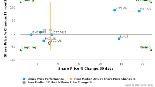 Boise Cascade Co. breached its 50 day moving average in a Bullish Manner : BCC-US : July 8, 2016