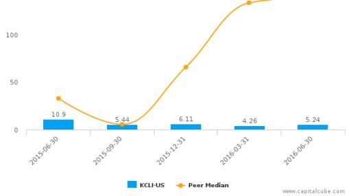 Kansas City Life Insurance Co. :KCLI-US: Earnings Analysis: Q2, 2016 By the Numbers : August 4, 2016