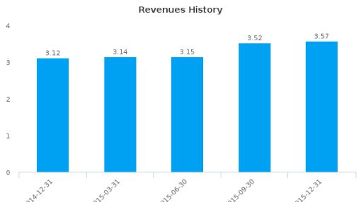 Wolverine Bancorp, Inc. :WBKC-US: Earnings Analysis: Q4, 2015 By the Numbers