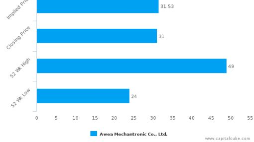 Awea Mechantronic Co., Ltd. : Fairly valued, but don't skip the other factors