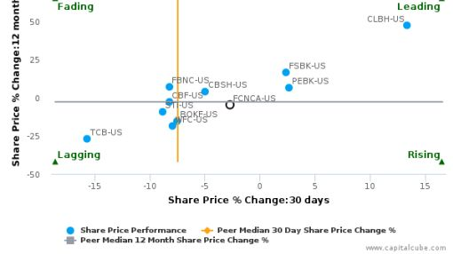 First Citizens BancShares, Inc. (North Carolina) breached its 50 day moving average in a Bearish Manner : FCNCA-US : July 6, 2016