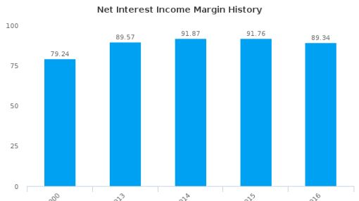 Hamilton Bancorp, Inc. (Maryland) :HBK-US: Earnings Analysis: 2016 By the Numbers : July 25, 2016