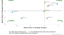 Francesca's Holdings Corp. breached its 50 day moving average in a Bearish Manner : FRAN-US : April 28, 2017