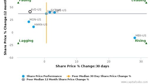 American Vanguard Corp. breached its 50 day moving average in a Bearish Manner : AVD-US : September 27, 2016