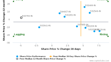 Tech Mahindra Ltd. breached its 50 day moving average in a Bearish Manner : 532755-IN : March 13, 2017